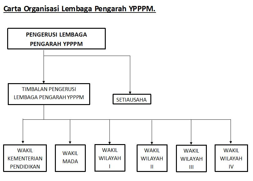 Carta-Organisasi-Lembaga-Pengarah-YPPPM