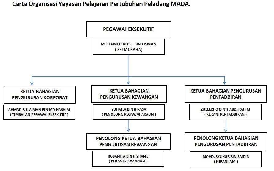 Carta-Organisasi-Yayasan-Pelajaran-Pertubuhan-Peladang-MADA