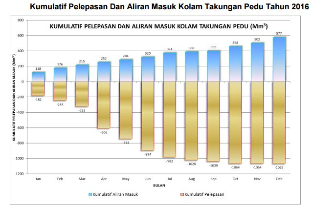 Dam water resources management program official website muda the quantity of water emission from the ahning dam is as much as 149mm3 while the inflow of the pedu reservoir is 74mm3 this comparison is like the chart ccuart Image collections
